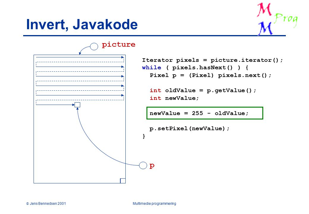 Jens Bennedsen 2001Multimedie programmering Invert, Javakode Iterator pixels = picture.iterator(); while ( pixels.hasNext() ) { Pixel p = (Pixel) pixels.next(); int oldValue = p.getValue(); int newValue; newValue = 255 - oldValue; p.setPixel(newValue); } p picture