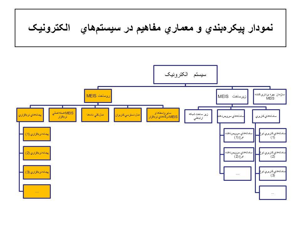 نمودار پيکرهبندي و معماري مفاهيم در سيستمهاي الکترونيک سيستم الکترونيک روساخت MEIS پيمانههاي نرمافزاري پيمانه نرمافزاري (1) پيمانه نرمافزاري (2) پيمانه نرمافزاري (3)....