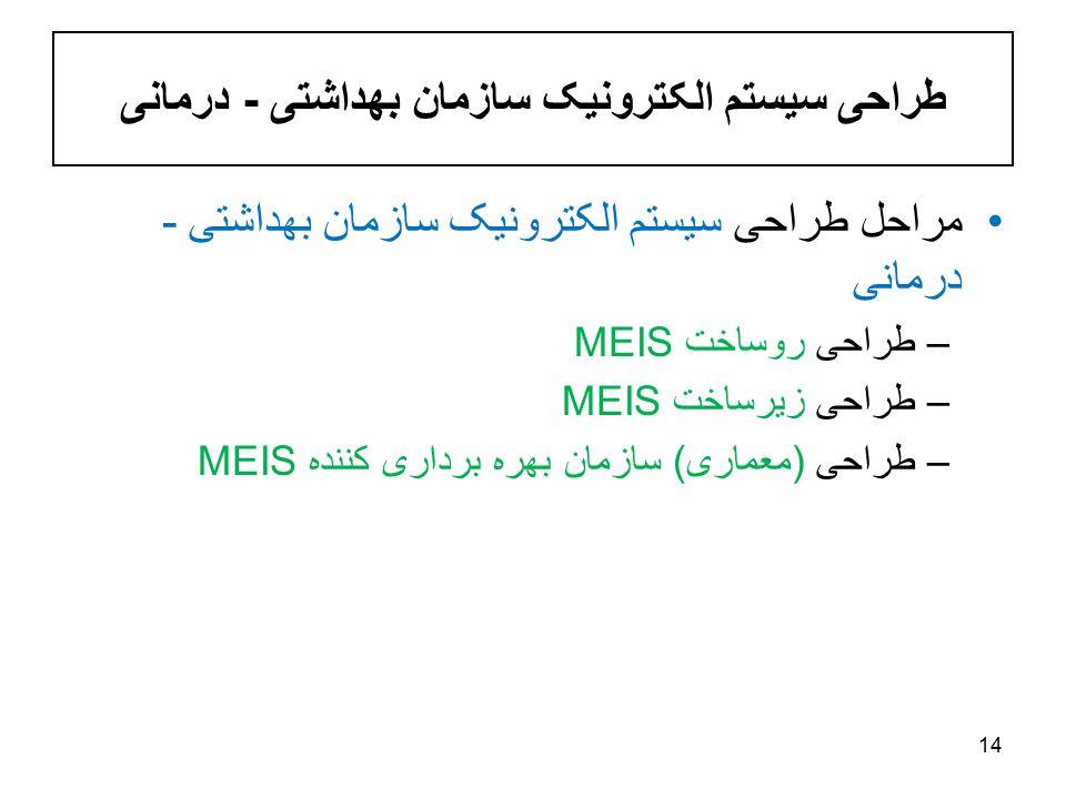 طراحی سيستم الکترونيک سازمان بهداشتی - درمانی مراحل طراحی سيستم الکترونيک سازمان بهداشتی - درمانی –طراحی روساخت MEIS –طراحی زيرساخت MEIS –طراحی (معماری) سازمان بهره برداری کننده MEIS 14