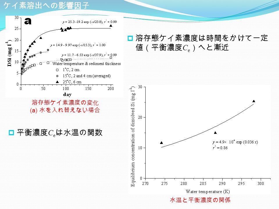  溶存態ケイ素濃度は時間をかけて一定 値(平衡濃度 C e )へと漸近 溶存態ケイ素濃度の変化 (a) 水を入れ替えない場合 水温と平衡濃度の関係 ケイ素溶出への影響因子  平衡濃度 C e は水温の関数