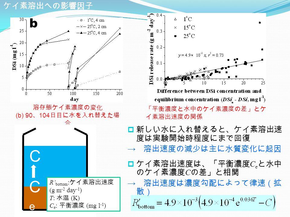 「平衡濃度と水中のケイ素濃度の差」とケ イ素溶出速度の関係 ケイ素溶出への影響因子  新しい水に入れ替えると、ケイ素溶出速 度は実験開始時程度にまで回復 → 溶出速度の減少は主に水質変化に起因  ケイ素溶出速度は、「平衡濃度 C e と水中 のケイ素濃度 C の差」と相関 → 溶出速度は濃度勾配によって律速(拡 散) 溶存態ケイ素濃度の変化 (b) 90 、 104 日目に水を入れ替えた場 合 C CeCe R' bottom : ケイ素溶出速度 (g m -2 day -1 ) T: 水温 (K) C e : 平衡濃度 (mg l -1 )