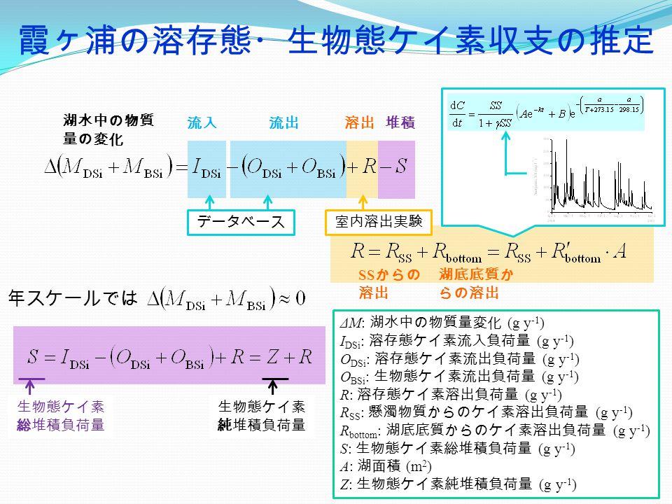 霞ヶ浦の溶存態・生物態ケイ素収支の推定 年スケールでは 流入流出 湖底底質か らの溶出 SS からの 溶出 湖水中の物質 量の変化 溶出堆積 ΔM: 湖水中の物質量変化 (g y -1 ) I DSi : 溶存態ケイ素流入負荷量 (g y -1 ) O DSi : 溶存態ケイ素流出負荷量 (g y -1 ) O BSi : 生物態ケイ素流出負荷量 (g y -1 ) R: 溶存態ケイ素溶出負荷量 (g y -1 ) R SS : 懸濁物質からのケイ素溶出負荷量 (g y -1 ) R bottom : 湖底底質からのケイ素溶出負荷量 (g y -1 ) S: 生物態ケイ素総堆積負荷量 (g y -1 ) A: 湖面積 (m 2 ) Z: 生物態ケイ素純堆積負荷量 (g y -1 ) データベース室内溶出実験 生物態ケイ素 総堆積負荷量 生物態ケイ素 純堆積負荷量