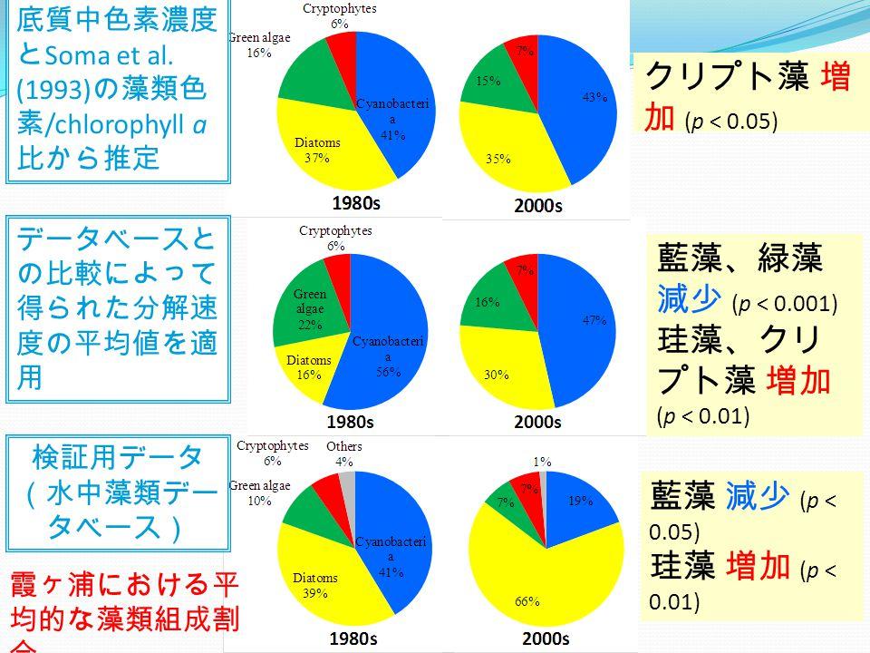 クリプト藻 増 加 (p < 0.05) 藍藻 減少 (p < 0.05) 珪藻 増加 (p < 0.01) 藍藻、緑藻 減少 (p < 0.001) 珪藻、クリ プト藻 増加 (p < 0.01) 霞ヶ浦における平 均的な藻類組成割 合 データベースと の比較によって 得られた分解速 度の平均値を適 用 検証用データ (水中藻類デー タベース) 底質中色素濃度 と Soma et al.