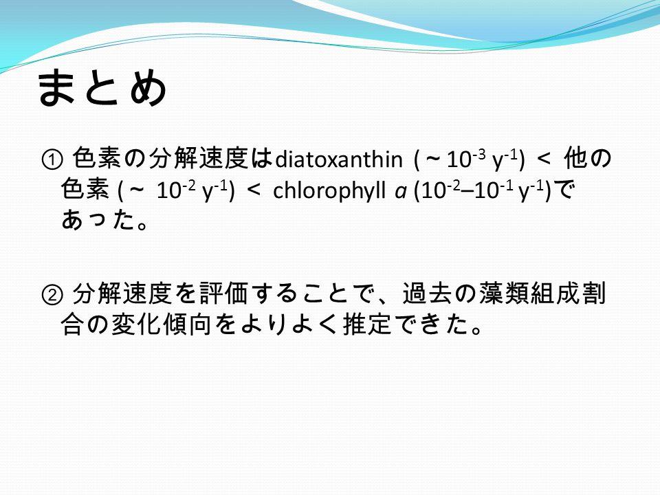 ① 色素の分解速度は diatoxanthin ( ~ 10 -3 y -1 ) < 他の 色素 ( ~ 10 -2 y -1 ) < chlorophyll a (10 -2 –10 -1 y -1 ) で あった。 ② 分解速度を評価することで、過去の藻類組成割 合の変化傾向をよりよく推定できた。 まとめ