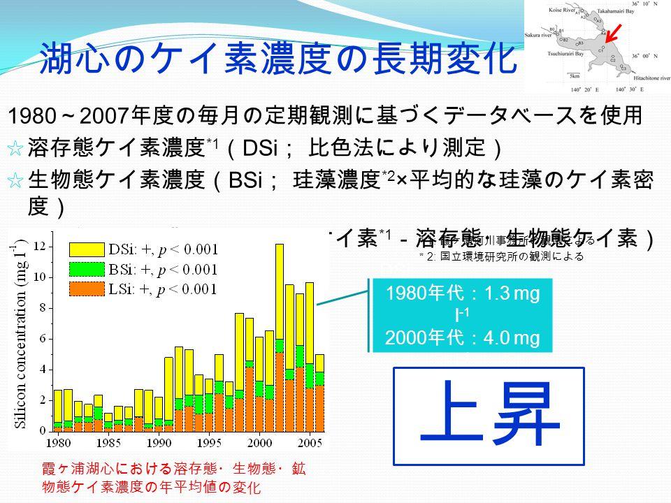 1980 ~ 2007 年度の毎月の定期観測に基づくデータベースを使用 ☆ 溶存態ケイ素濃度 *1 ( DSi ; 比色法により測定) ☆ 生物態ケイ素濃度( BSi ; 珪藻濃度 *2 × 平均的な珪藻のケイ素密 度) ☆ 鉱物態ケイ素濃度( LSi ; 全ケイ素 *1 -溶存態・生物態ケイ素) 湖心のケイ素濃度の長期変化 * 1: 霞ヶ浦河川事務所の観測による * 2: 国立環境研究所の観測による 霞ヶ浦湖心における溶存態・生物態・鉱 物態ケイ素濃度の年平均値の変化 上昇 DSi 1980 年代: 1.3 mg l -1 2000 年代: 4.0 mg l -1