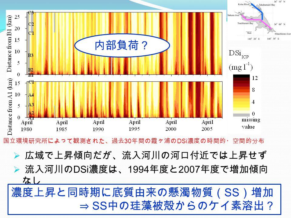  広域で上昇傾向だが、流入河川の河口付近では上昇せず  流入河川の DSi 濃度は、 1994 年度と 2007 年度で増加傾向 なし 国立環境研究所によって観測された、過去 30 年間の霞ヶ浦の DSi 濃度の時間的・空間的分布 濃度上昇と同時期に底質由来の懸濁物質( SS )増加 ⇒ SS 中の珪藻被殻からのケイ素溶出? 内部負荷?