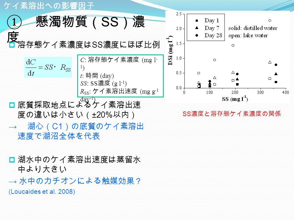 ① 懸濁物質( SS )濃 度 ケイ素溶出への影響因子  底質採取地点によるケイ素溶出速 度の違いは小さい( ±20% 以内) → 湖心( C1 )の底質のケイ素溶出 速度で湖沼全体を代表  湖水中のケイ素溶出速度は蒸留水 中より大きい → 水中のカチオンによる触媒効果? (Loucaides et al.