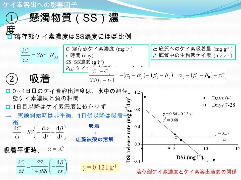 ② 吸着 ケイ素溶出への影響因子 吸着平衡時、 吸着 珪藻被殻の溶解 γ = 0.12 l g -1 溶存態ケイ素濃度とケイ素溶出速度の関係 ① 懸濁物質( SS )濃 度 α: 底質へのケイ素吸着量 (mg g -1 ) β: 底質中の生物態ケイ素 (mg g -1 ) +  溶存態ケイ素濃度は SS 濃度にほぼ比例 C: 溶存態ケイ素濃度 (mg l -1 ) t: 時間 (day) SS: SS 濃度 (g l -1 ) R SS : ケイ素溶出速度 (mg g -1 day -1 )  0 ~ 1 日目のケイ素溶出速度は、水中の溶存 態ケイ素濃度と負の相関  1 日目以降はケイ素濃度に依存せず → 実験開始時は非平衡、 1 日後以降は吸着平 衡