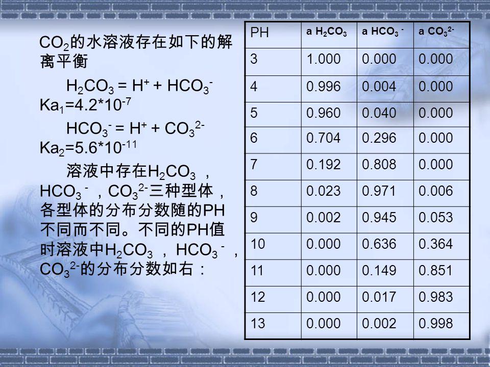CO 2 的水溶液存在如下的解 离平衡 H 2 CO 3 = H + + HCO 3 - Ka 1 =4.2*10 -7 HCO 3 - = H + + CO 3 2- Ka 2 =5.6*10 -11 溶液中存在 H 2 CO 3 , HCO 3 - , CO 3 2- 三种型体, 各型体的分布分数随的 PH 不同而不同。不同的 PH 值 时溶液中 H 2 CO 3 , HCO 3 - , CO 3 2- 的分布分数如右: PH a H 2 CO 3 a HCO 3 - a CO 3 2- 31.0000.000 40.9960.0040.000 50.9600.0400.000 60.7040.2960.000 70.1920.8080.000 80.0230.9710.006 90.0020.9450.053 100.0000.6360.364 110.0000.1490.851 120.0000.0170.983 130.0000.0020.998