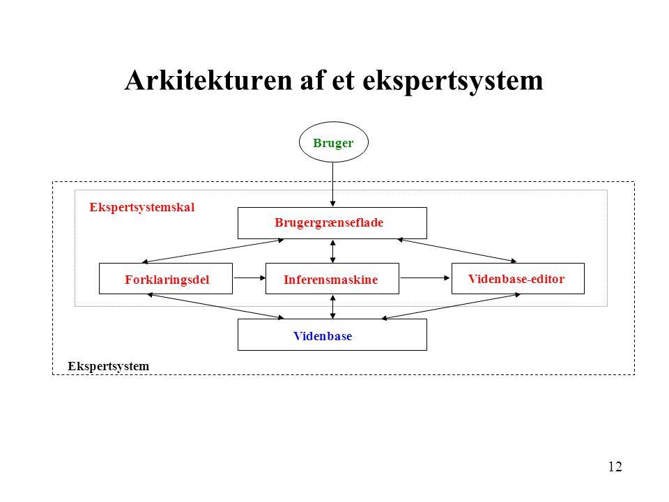 12 Arkitekturen af et ekspertsystem Brugergrænseflade InferensmaskineForklaringsdel Videnbase-editor Videnbase Bruger Ekspertsystem Ekspertsystemskal