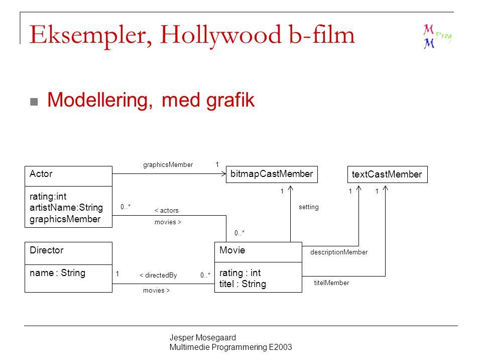 Jesper Mosegaard Multimedie Programmering E2003 Eksempler, Hollywood b-film Modellering, med grafik Actor rating:int artistName:String graphicsMember bitmapCastMember Movie rating : int titel : String Director name : String 1 0..* movies > < directedBy 0..* < actors movies > graphicsMember1 1 setting textCastMember 1 descriptionMember 1 titelMember