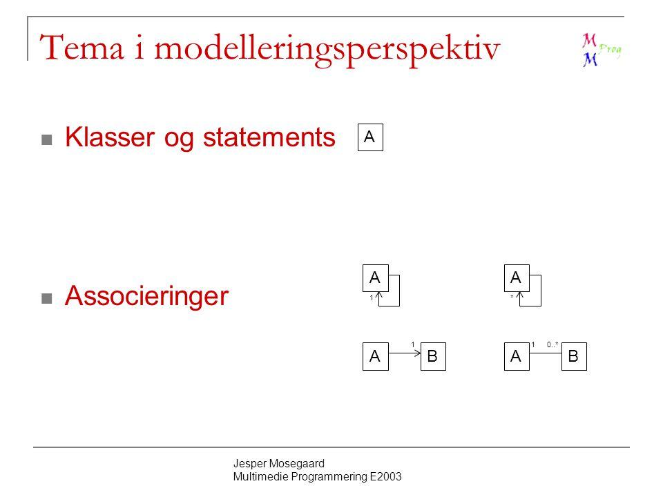 Jesper Mosegaard Multimedie Programmering E2003 Tema i modelleringsperspektiv Klasser og statements Associeringer A AB A AB 110..* 1 A *