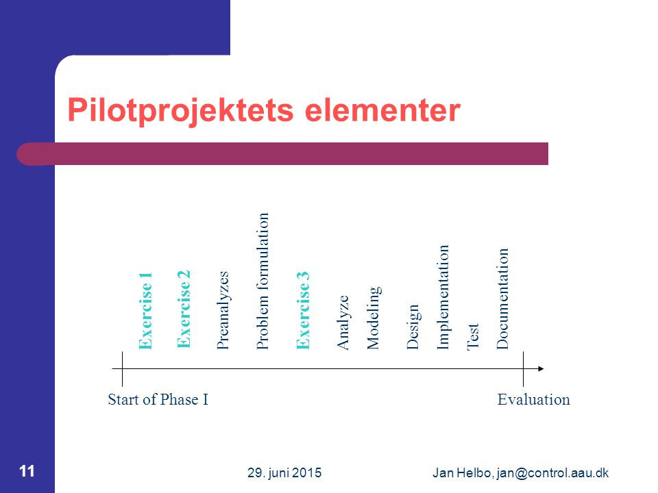 29. juni 2015Jan Helbo, jan@control.aau.dk 11 Pilotprojektets elementer Exercise 1 PreanalyzesDesign Analyze Problem formulationModeling Test Document