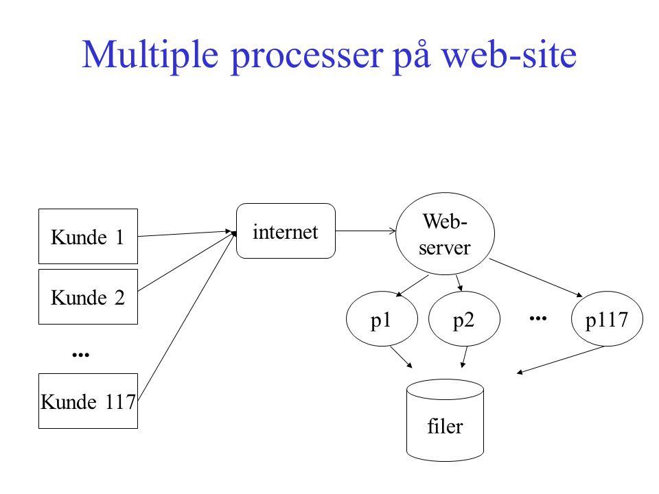 Multiple processer på web-site Web- server filer Kunde 1 Kunde 2 Kunde 117... p1p2p117... internet