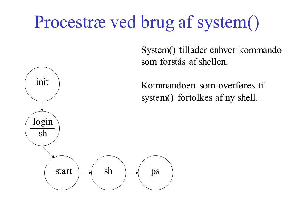 Procestræ ved brug af system() init login sh start System() tillader enhver kommando som forstås af shellen.