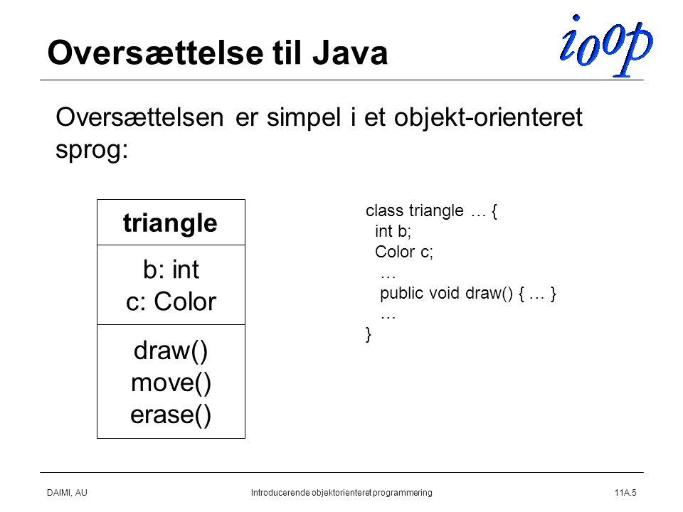 DAIMI, AUIntroducerende objektorienteret programmering11A.5 Oversættelse til Java  Oversættelsen er simpel i et objekt-orienteret sprog: triangle b: int c: Color draw() move() erase() class triangle … { int b; Color c; … public void draw() { … } … }