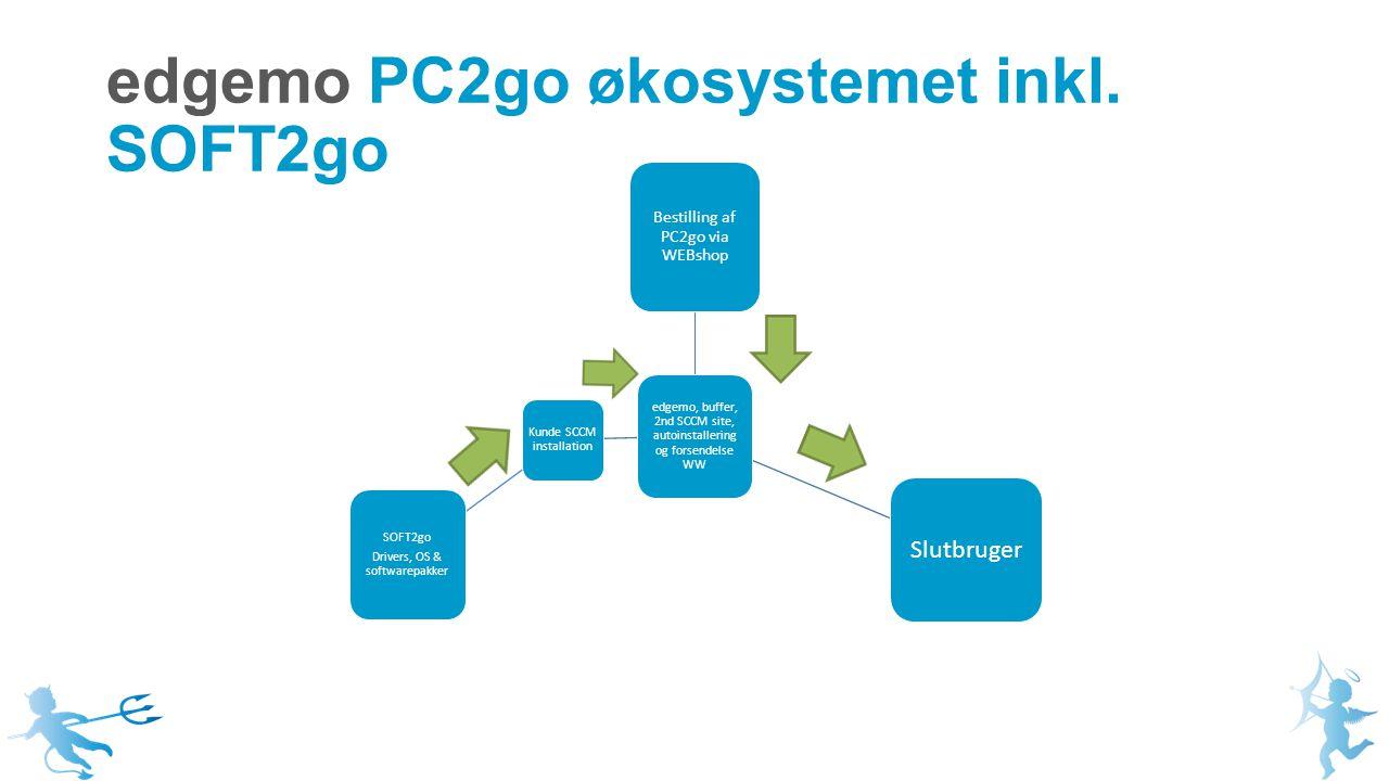edgemo, buffer, 2nd SCCM site, autoinstallering og forsendelse WW Bestilling af PC2go via WEBshop Slutbruger Kunde SCCM installation SOFT2go Drivers, OS & softwarepakker edgemo PC2go økosystemet inkl.