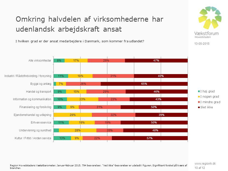 www.regionh.dk 13-05-2015 10 af 12 Omkring halvdelen af virksomhederne har udenlandsk arbejdskraft ansat I hvilken grad er der ansat medarbejdere i Danmark, som kommer fra udlandet.