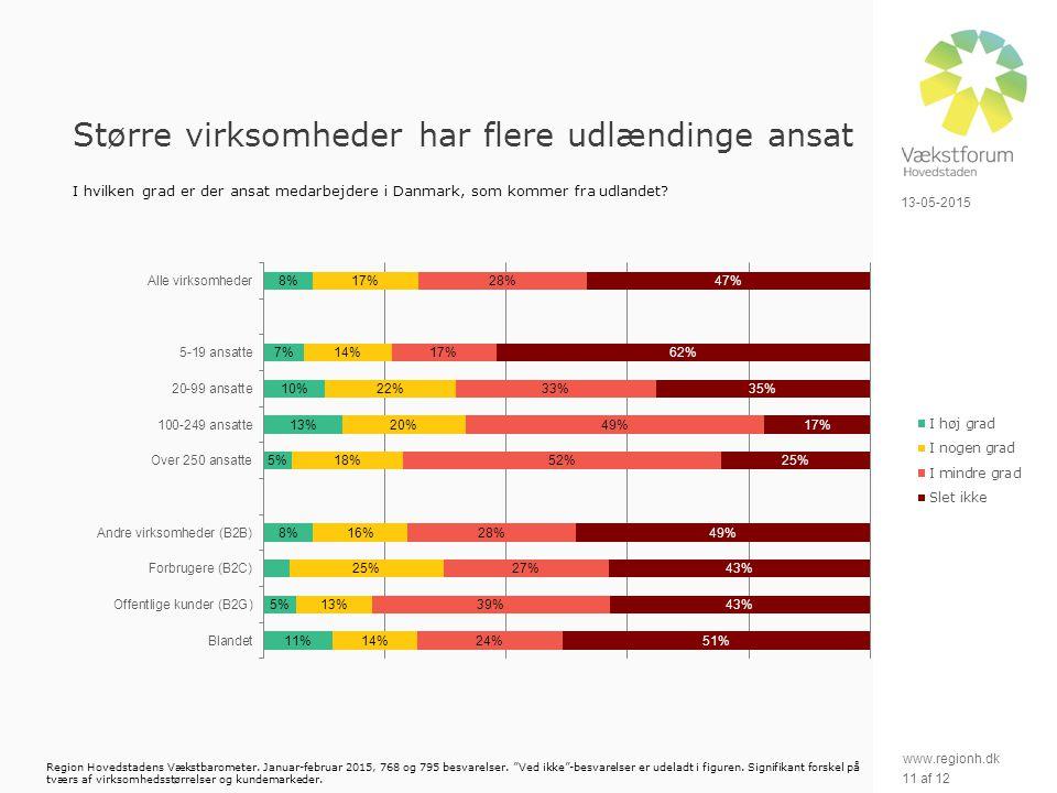 www.regionh.dk 13-05-2015 11 af 12 Større virksomheder har flere udlændinge ansat I hvilken grad er der ansat medarbejdere i Danmark, som kommer fra udlandet.