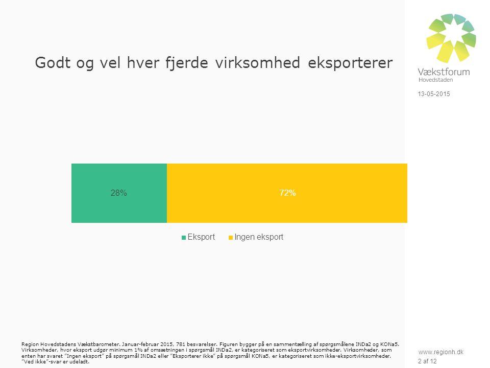 www.regionh.dk 13-05-2015 2 af 12 Godt og vel hver fjerde virksomhed eksporterer Region Hovedstadens Vækstbarometer.