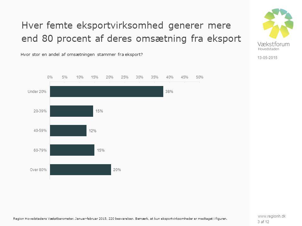 www.regionh.dk 13-05-2015 3 af 12 Hver femte eksportvirksomhed generer mere end 80 procent af deres omsætning fra eksport Hvor stor en andel af omsætningen stammer fra eksport.