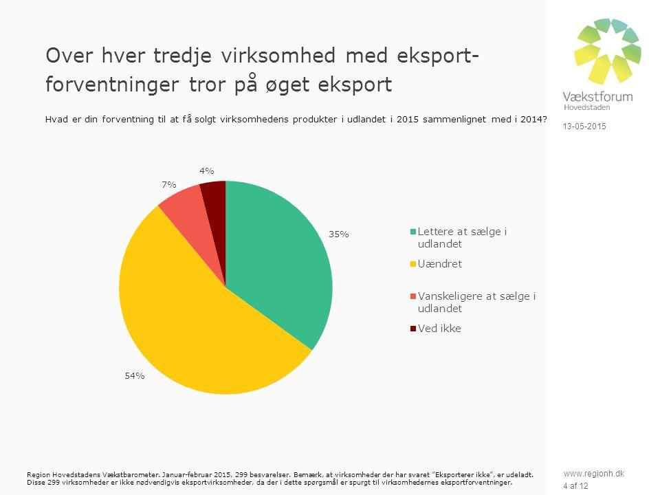www.regionh.dk 13-05-2015 4 af 12 Over hver tredje virksomhed med eksport- forventninger tror på øget eksport Hvad er din forventning til at få solgt virksomhedens produkter i udlandet i 2015 sammenlignet med i 2014.