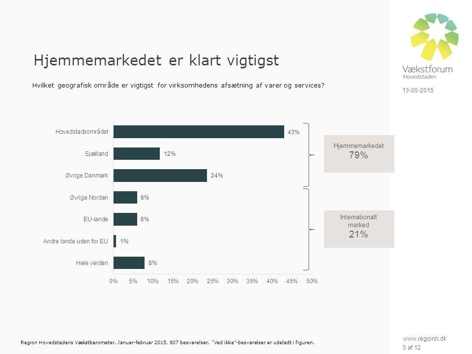 www.regionh.dk 13-05-2015 5 af 12 Hjemmemarkedet er klart vigtigst Hvilket geografisk område er vigtigst for virksomhedens afsætning af varer og services.