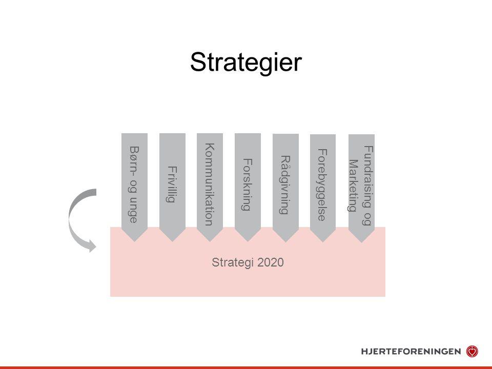 Strategi 2020 Strategier Børn- og ungeKommunikation Forebyggelse Rådgivning FrivilligForskning Fundraising og Marketing
