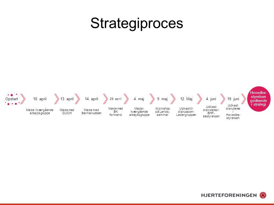 Strategiproces Opstart 10. april Møde i tværgående arbejdsgruppe 13.