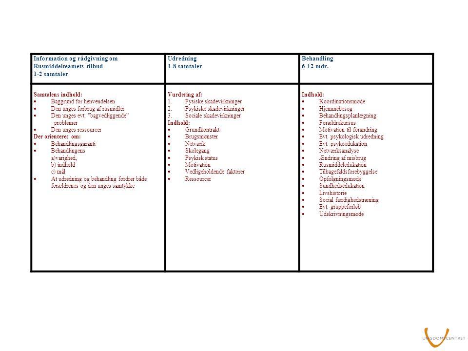 Information og rådgivning om Rusmiddelteamets tilbud 1-2 samtaler Udredning 1-8 samtaler Behandling 6-12 mdr.