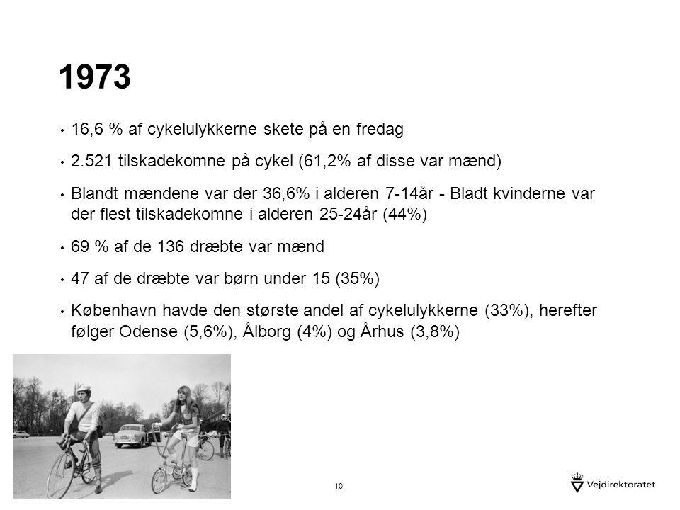 1973 16,6 % af cykelulykkerne skete på en fredag 2.521 tilskadekomne på cykel (61,2% af disse var mænd) Blandt mændene var der 36,6% i alderen 7-14år - Bladt kvinderne var der flest tilskadekomne i alderen 25-24år (44%) 69 % af de 136 dræbte var mænd 47 af de dræbte var børn under 15 (35%) København havde den største andel af cykelulykkerne (33%), herefter følger Odense (5,6%), Ålborg (4%) og Århus (3,8%) 10.
