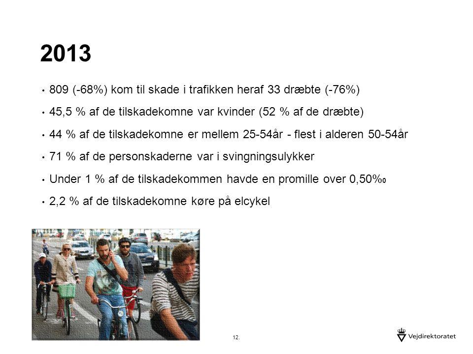 2013 809 (-68%) kom til skade i trafikken heraf 33 dræbte (-76%) 45,5 % af de tilskadekomne var kvinder (52 % af de dræbte) 44 % af de tilskadekomne er mellem 25-54år - flest i alderen 50-54år 71 % af de personskaderne var i svingningsulykker Under 1 % af de tilskadekommen havde en promille over 0,50% 0 2,2 % af de tilskadekomne køre på elcykel 12.