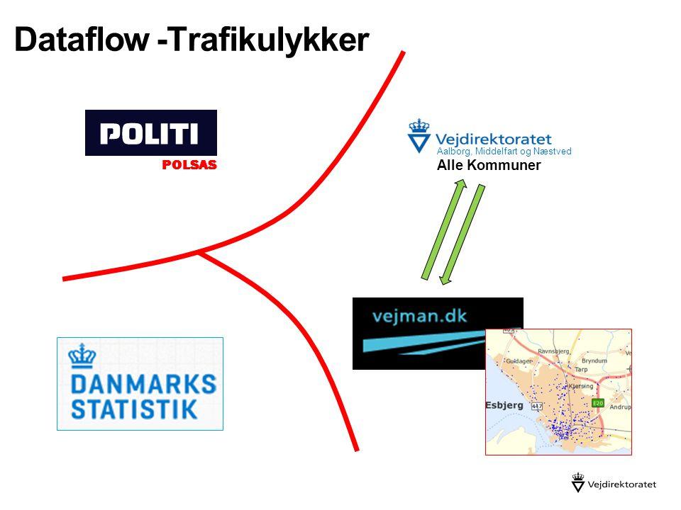 Dataflow -Trafikulykker Aalborg, Middelfart og Næstved Alle Kommuner POLSAS