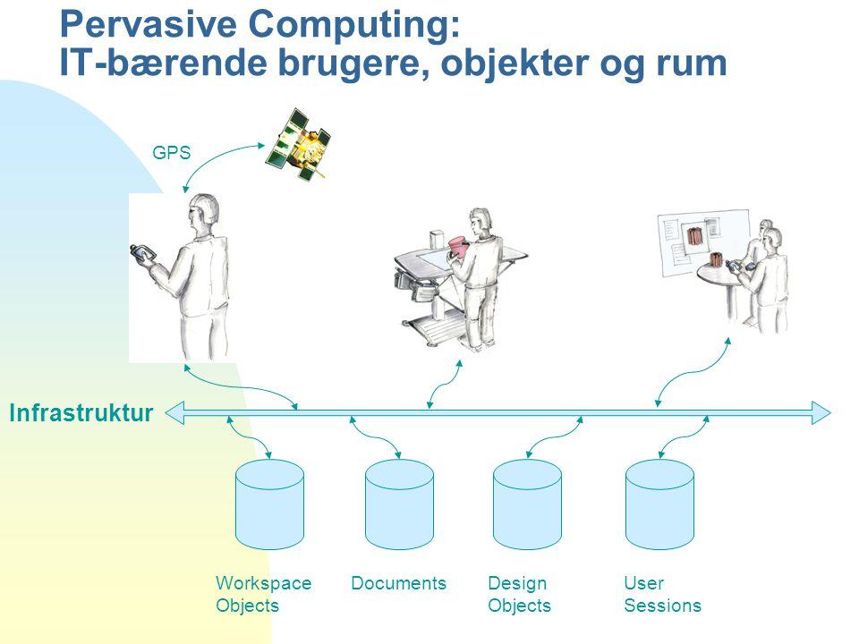 Workspace Objects DocumentsDesign Objects User Sessions GPS Pervasive Computing: IT-bærende brugere, objekter og rum Infrastruktur