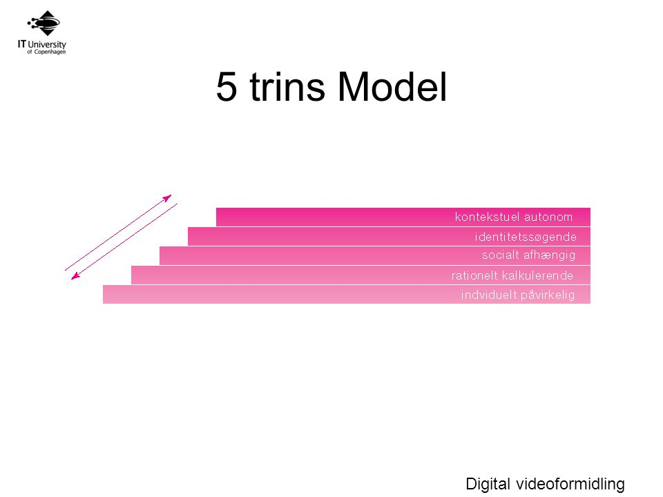 Digital videoformidling 5 trins Model