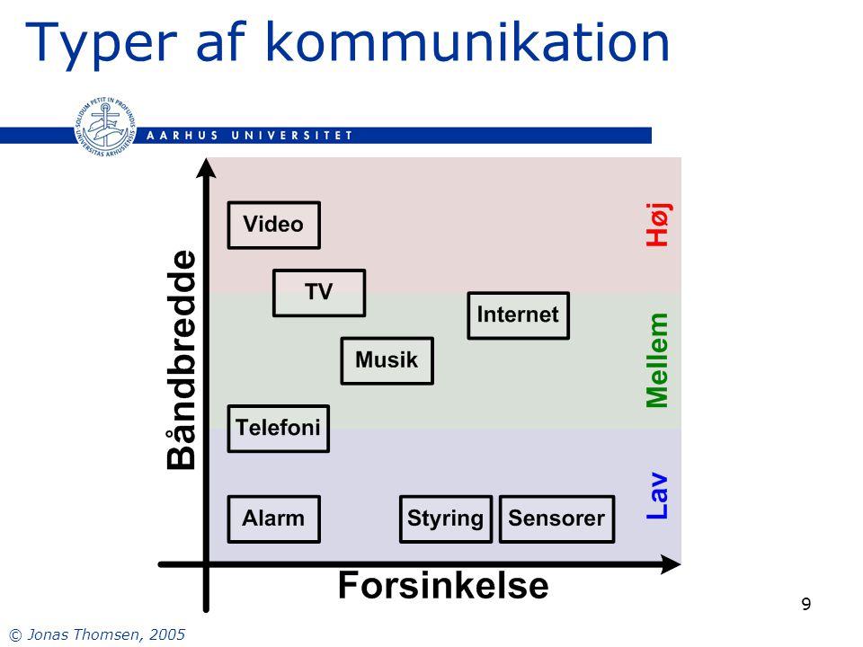 © Jonas Thomsen, 2005 9 Typer af kommunikation