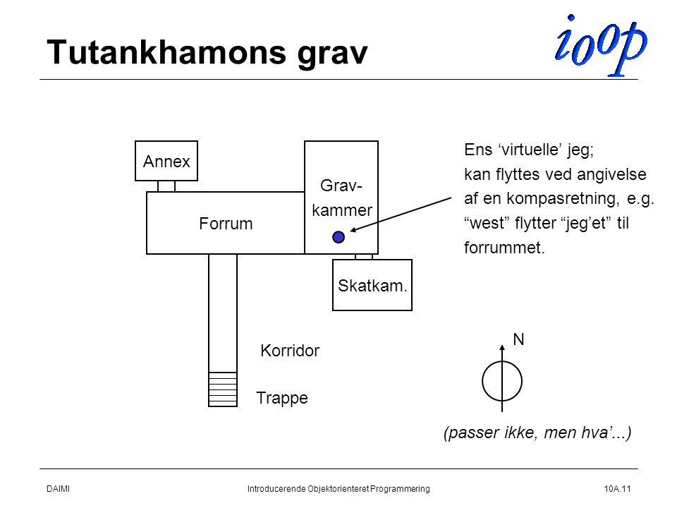 DAIMIIntroducerende Objektorienteret Programmering10A.11 Tutankhamons grav Forrum Annex Grav- kammer Skatkam.