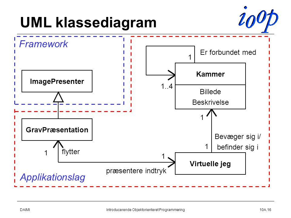 DAIMIIntroducerende Objektorienteret Programmering10A.16 UML klassediagram Kammer Virtuelle jeg Billede Beskrivelse Bevæger sig i/ befinder sig i 1 1 1 1..4 Er forbundet med GravPræsentation 1 1 flytter præsentere indtryk ImagePresenter Framework Applikationslag