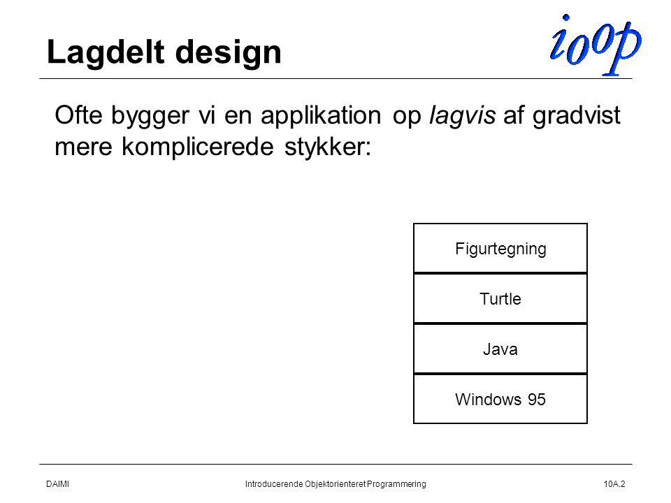 DAIMIIntroducerende Objektorienteret Programmering10A.2 Lagdelt design  Ofte bygger vi en applikation op lagvis af gradvist mere komplicerede stykker: Windows 95 Java Turtle Figurtegning