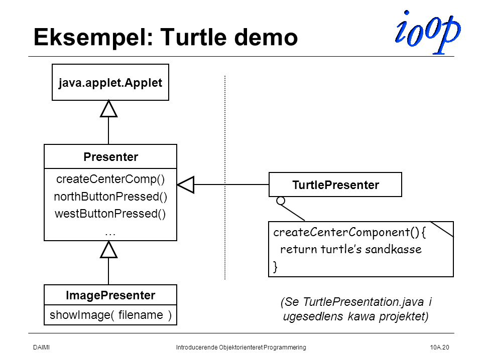 DAIMIIntroducerende Objektorienteret Programmering10A.20 Eksempel: Turtle demo ImagePresenter java.applet.Applet showImage( filename ) Presenter createCenterComp() northButtonPressed() westButtonPressed() … TurtlePresenter createCenterComponent() { return turtle's sandkasse } (Se TurtlePresentation.java i ugesedlens kawa projektet)