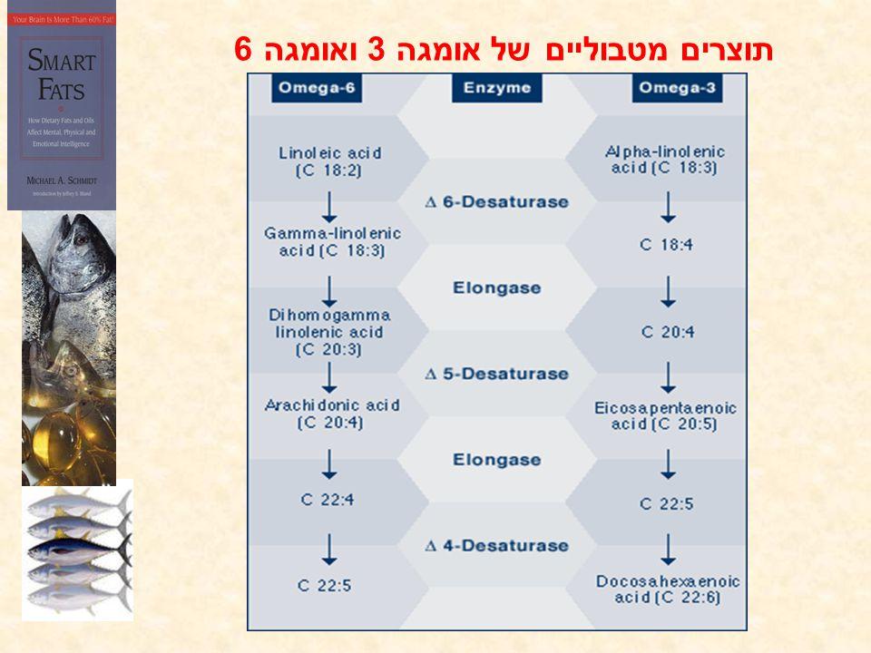 תוצרים מטבוליים של אומגה 3 ואומגה 6