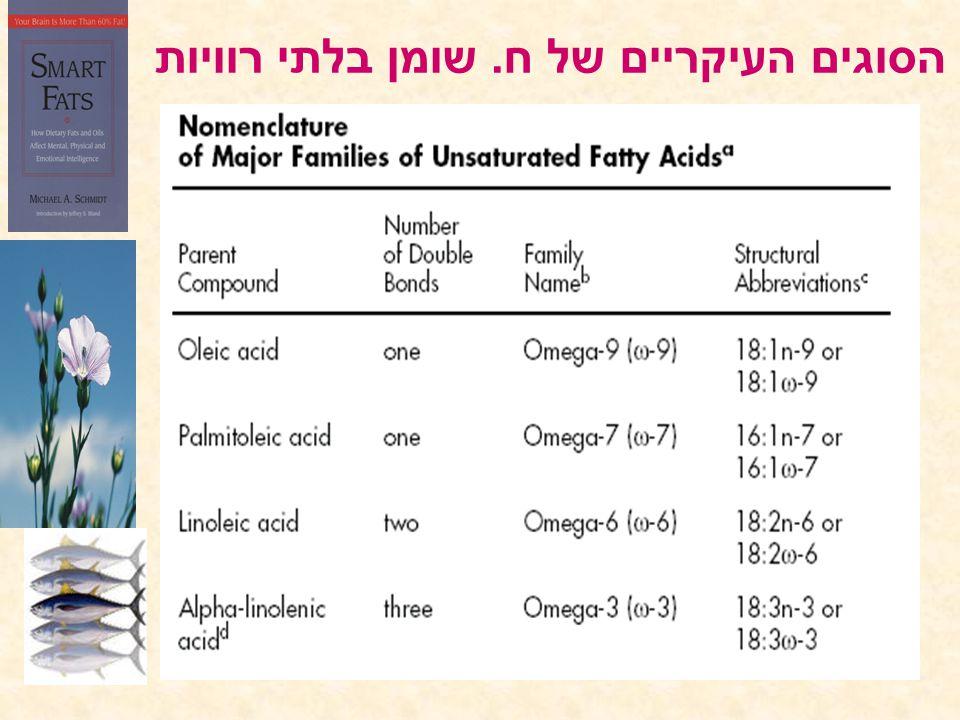הסוגים העיקריים של ח. שומן בלתי רוויות