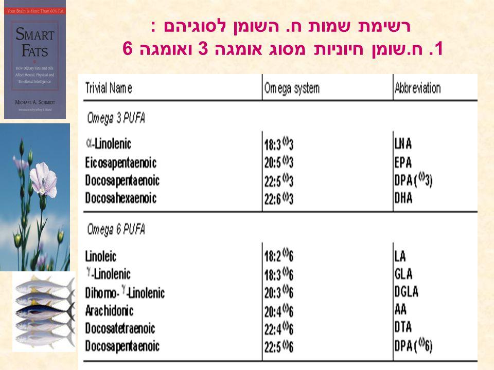רשימת שמות ח. השומן לסוגיהם : 1. ח. שומן חיוניות מסוג אומגה 3 ואומגה 6
