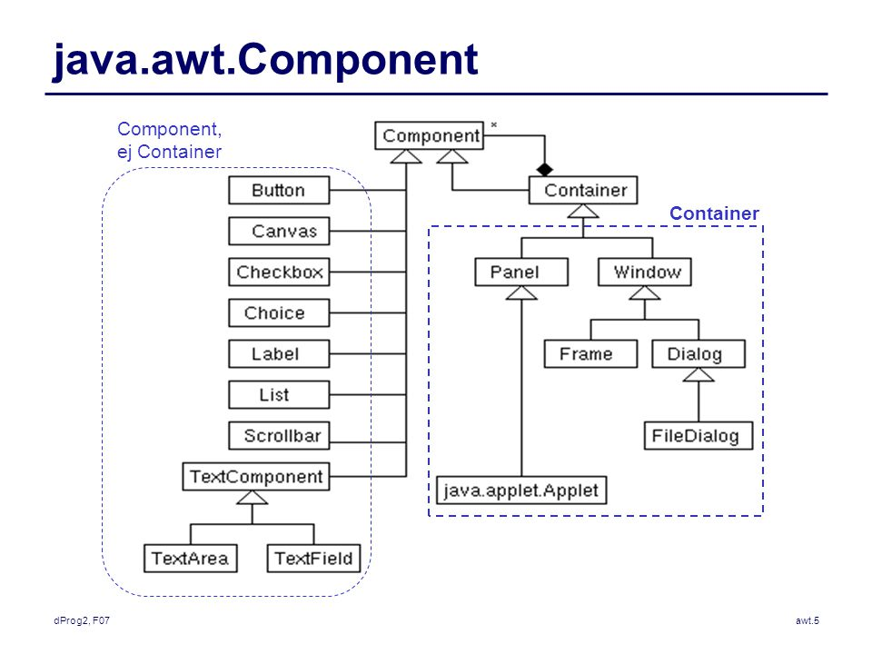 dProg2, F07awt.5 java.awt.Component Container Component, ej Container