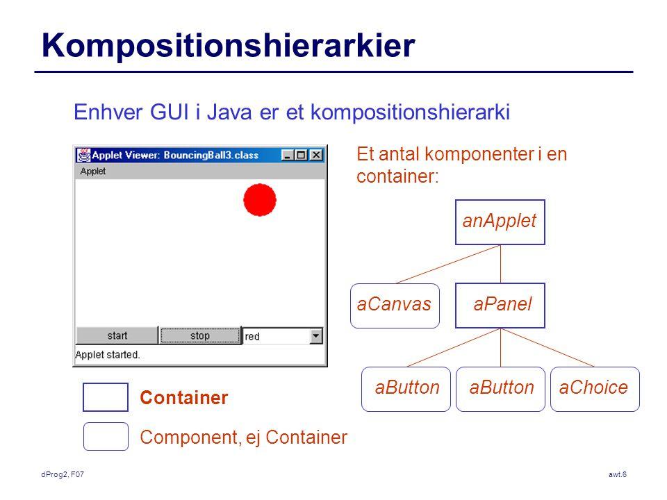 dProg2, F07awt.6 Kompositionshierarkier Enhver GUI i Java er et kompositionshierarki Et antal komponenter i en container: anApplet aCanvasaPanel aButton aChoice Container Component, ej Container