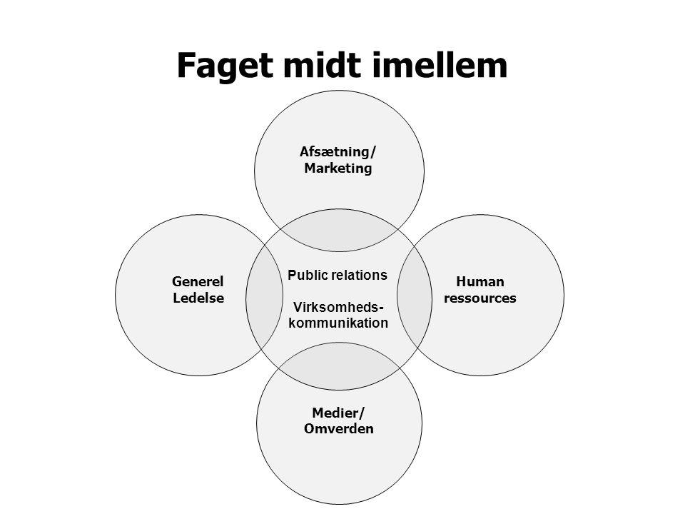 Faget midt imellem Generel Ledelse Human ressources Afsætning/ Marketing Medier/ Omverden Public relations Virksomheds- kommunikation