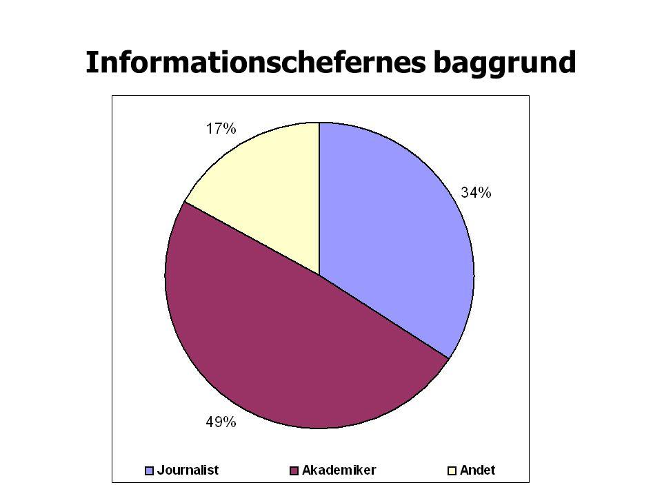 Informationschefernes baggrund
