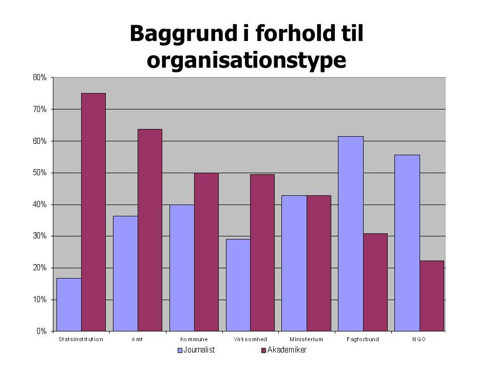 Baggrund i forhold til organisationstype