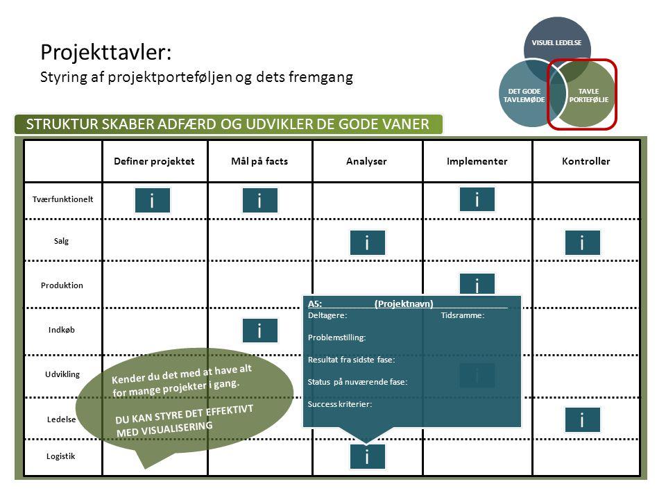 Projekttavler: Styring af projektporteføljen og dets fremgang VISUEL LEDELSE TAVLE PORTEFØLJE DET GODE TAVLEMØDE Definer projektetMål på factsAnalyserImplementerKontroller Tværfunktionelt Salg Produktion Indkøb Udvikling Ledelse Logistik i ii i i i i i i i A5:(Projektnavn) Deltagere:Tidsramme: Problemstilling: Resultat fra sidste fase: Status på nuværende fase: Success kriterier: STRUKTUR SKABER ADFÆRD OG UDVIKLER DE GODE VANER Kender du det med at have alt for mange projekter i gang.