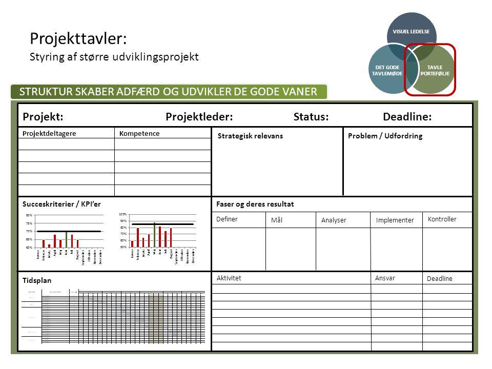 Projekttavler: Styring af større udviklingsprojekt VISUEL LEDELSE TAVLE PORTEFØLJE DET GODE TAVLEMØDE STRUKTUR SKABER ADFÆRD OG UDVIKLER DE GODE VANER Projekt:Projektleder:Deadline:Status: ProjektdeltagereKompetence Strategisk relevans Succeskriterier / KPI'er Definer Faser og deres resultat Mål Analyser Implementer Kontroller Problem / Udfordring AktivitetAnsvar Deadline Tidsplan